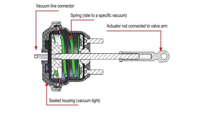 DYI EGR cooler bypass valve actuator repair | Club Touareg Forum